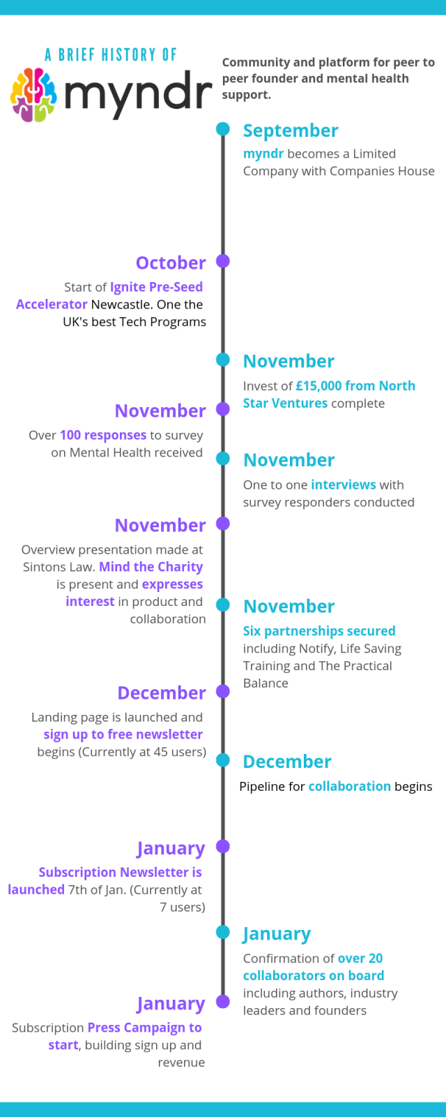 myndr history infographic sept to oct 19